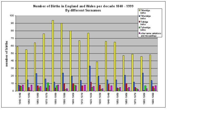 Number of English and Welsh births each decade for different surnames