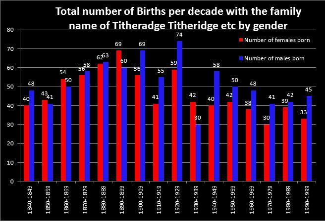 Number of English and Welsh births each decade for males and females.