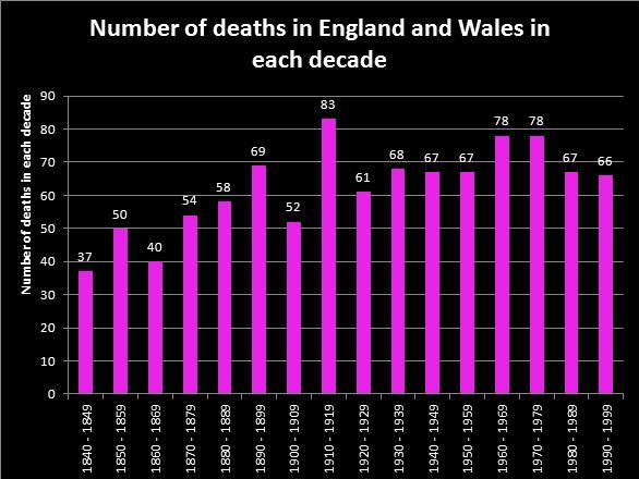 Number of English and Welsh deaths per decade.