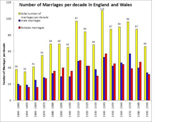 Number of English and Welsh marriages per decade