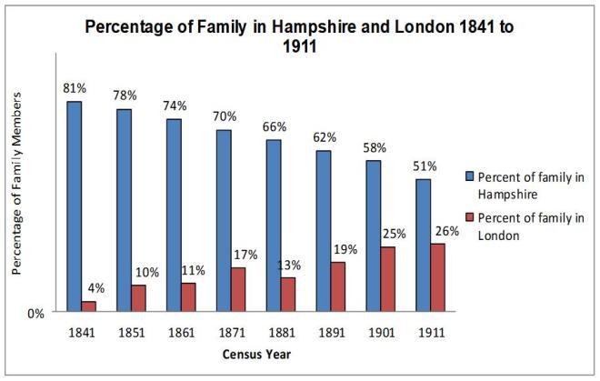 census migration